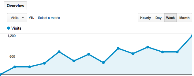 SEO Traffic Increasing