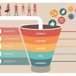 A typical digital marketing sales funnel
