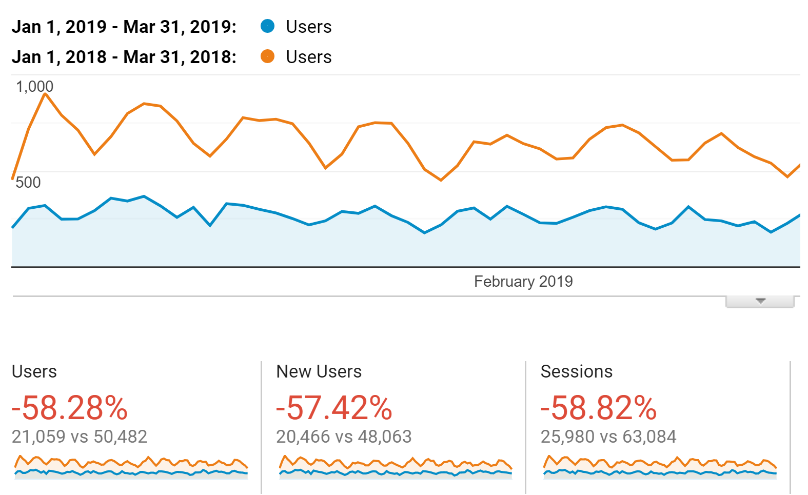 My SEO traffic after the Medic update