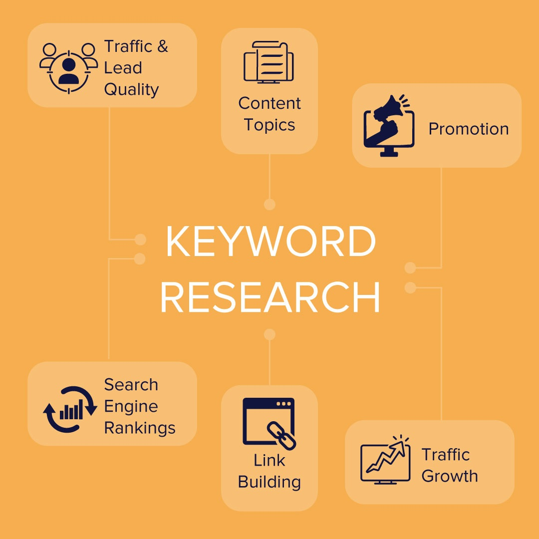 Conduct thorough keyword research