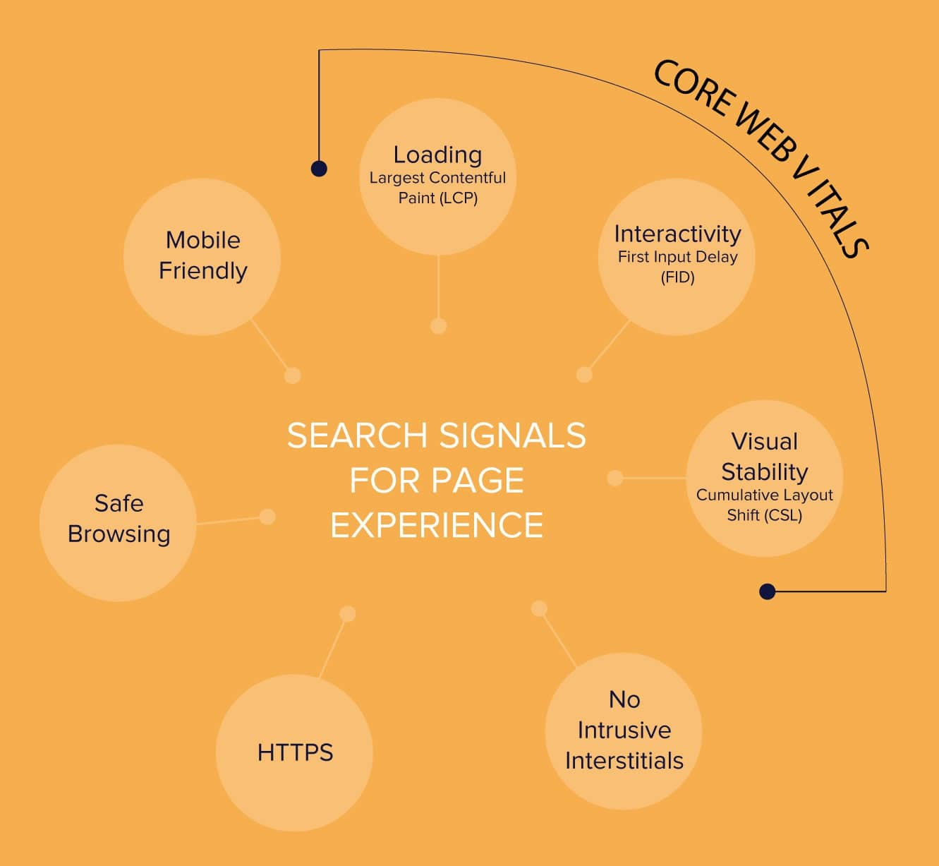 Ranking Factors for Page Experience