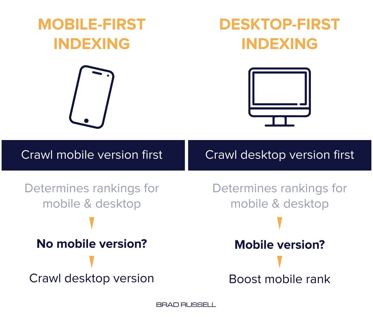 Mobile first indexing vs desktop first indexing