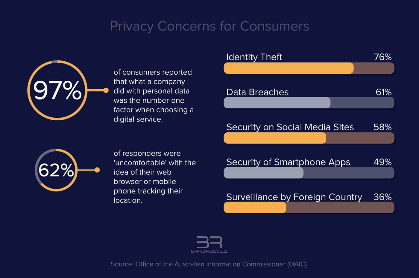 The top privacy concerns for consumers